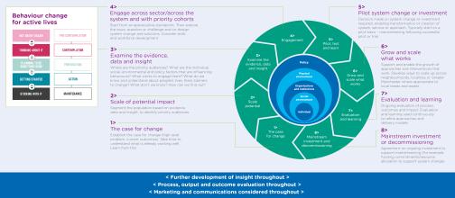 Tranformational Change Chart